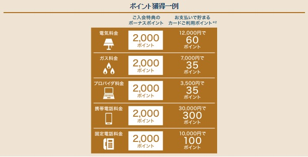 American Express Gold Card 特典のサンプル