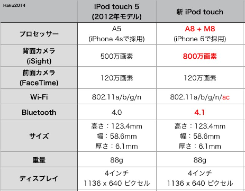 iPod touch 6 アイポッド 比較 2015
