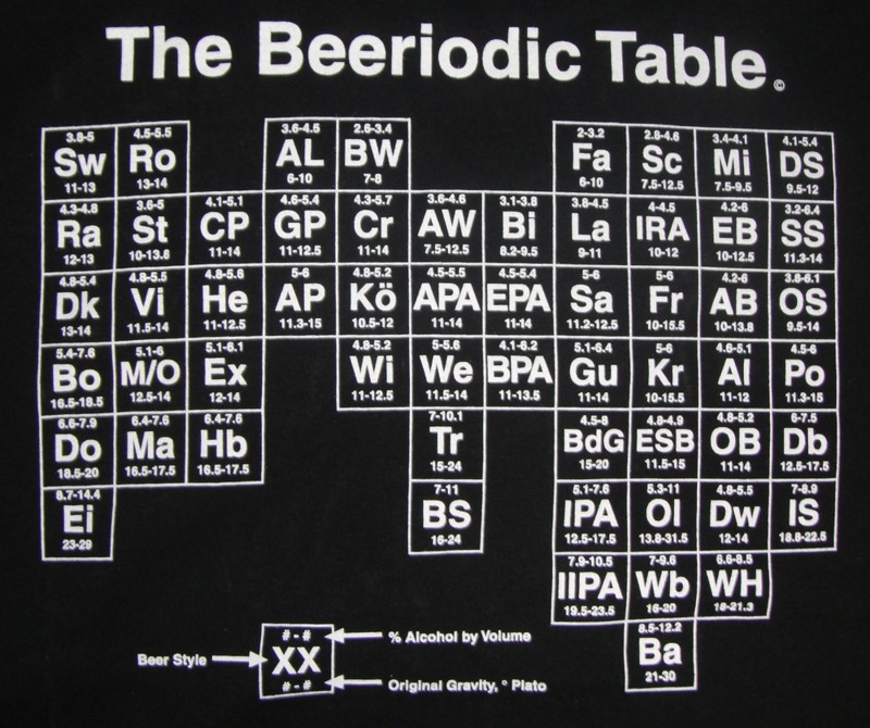 Beeriodic Table - from Bright-God-Field
