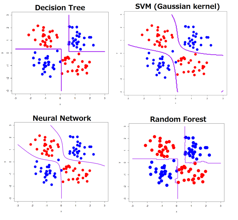 What kind of decision boundaries does Deep Learning (Deep Belief Net) draw? Practice with R and {h2o} package