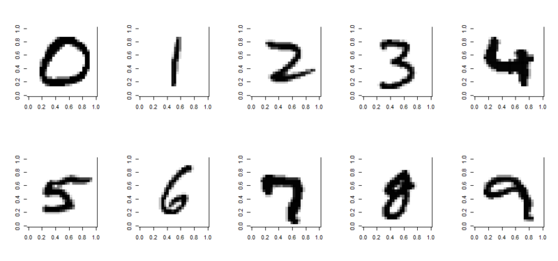 Deep Learning with {h2o} on MNIST dataset (and Kaggle competition