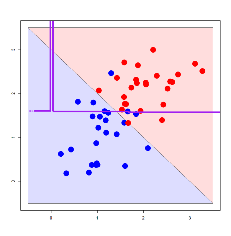 Machine learning for package users with R (6): Xgboost (eXtreme