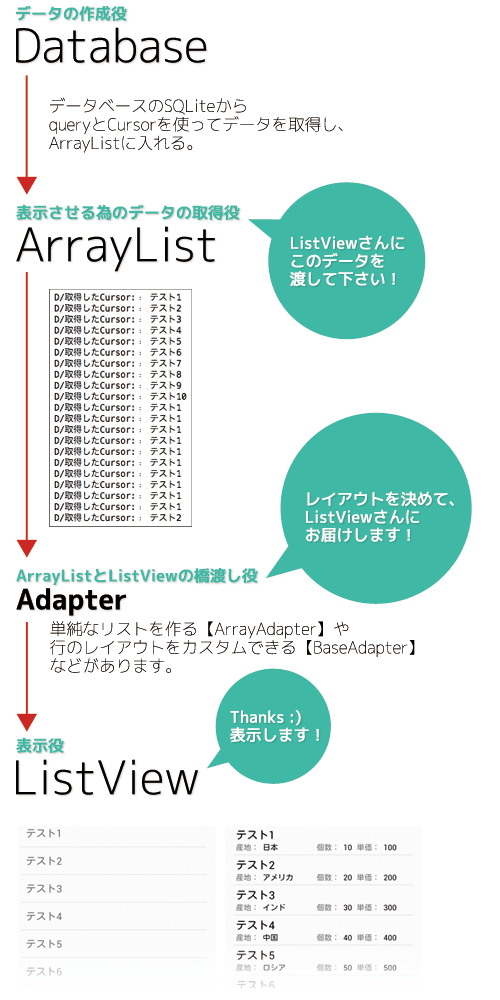 Android:ListViewとAdapter、そしてSQLiteを使う - asky