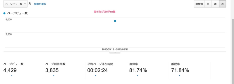 はてなブログPro後 Google Analytics