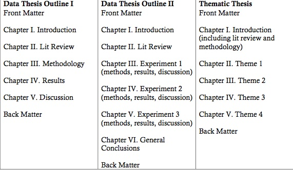 Order of chapters in a dissertation