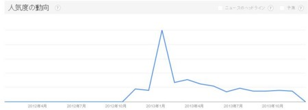Google Trendsの結果