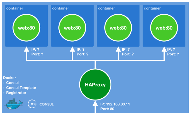 foostan consul with docker the environment of consul with