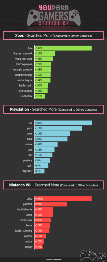 youporn game console data