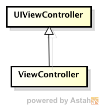 UIViewControllerクラスを継承