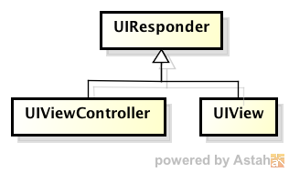 UIView と UIViewController の共通の機能