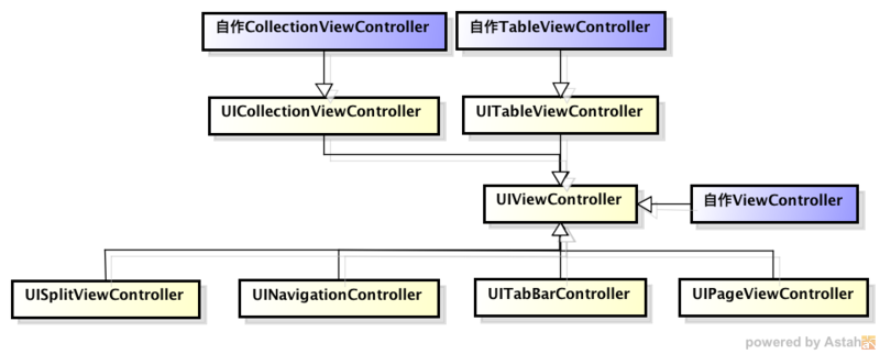 UIViewControllerのサブクラス
