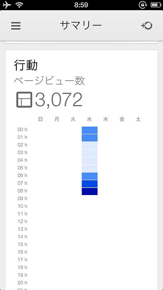 Google Analytics ページビュー