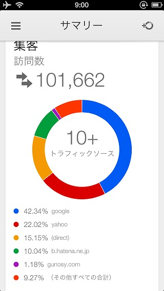 Google Analytics 訪問数