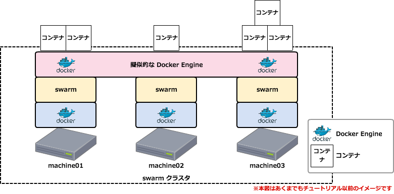 docker swarm with consul tutorial xp