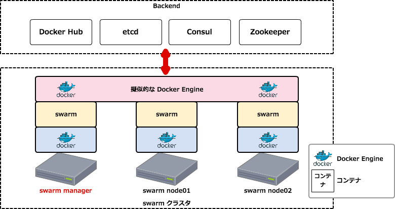 Docker swarm with consul tutorial xp for Consul with docker