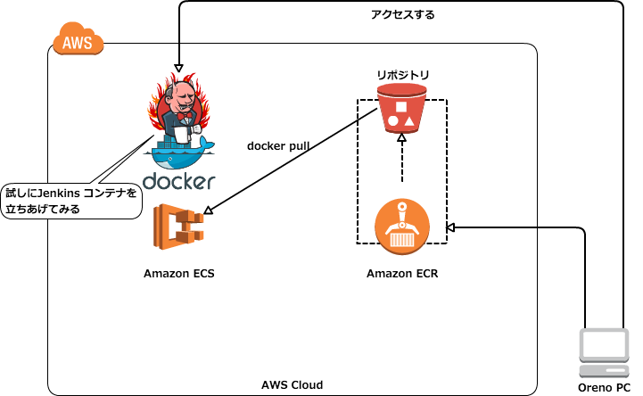 Ecs for Aws ecs consul