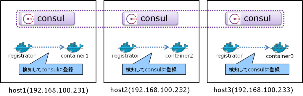 Docker registrator normal internal consul for Docker and consul