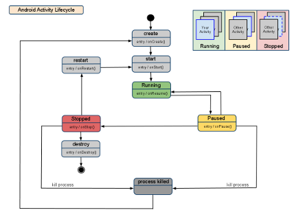 Android Activity Lifecycle (s)