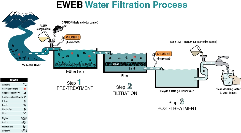Water Filtration Advantages Michelleross1108 S Blog