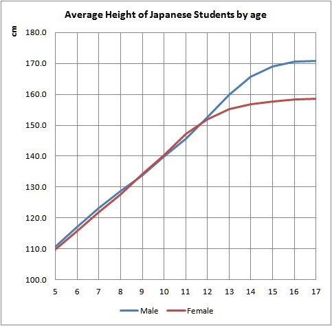 Average Height Of Japanese Students In Tokyo How Much Is It In Tokyo