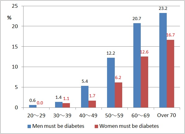 Ratio Of Diabetes Patients In Japan 2012 How Much Is It