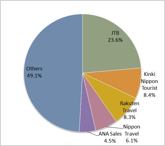 One Source Travel Agent: 2013 Market Share Of Travel Agencies (in Terms Of Domestic