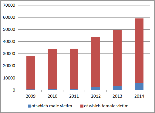number of domestic violence in japan  2009-2014
