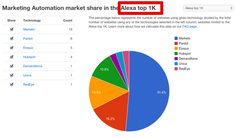 Alexa top 1K marketing automation share