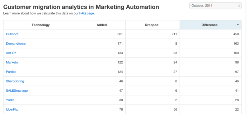 Alexa top 1M marketing automation share list