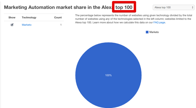 Alexa top 100 marketing automation share