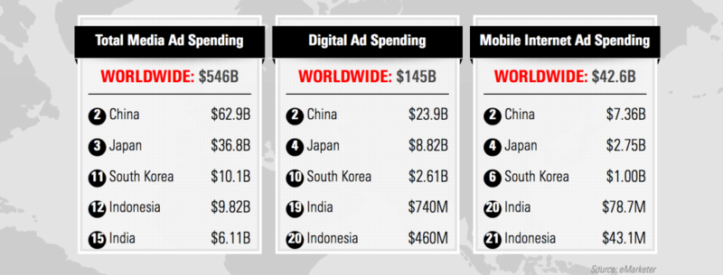 Ranking of ad spending in Asian Top 5 countries