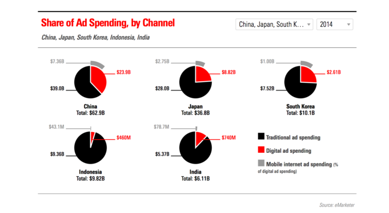 Channels of ad spending in Asian Top 5 countries