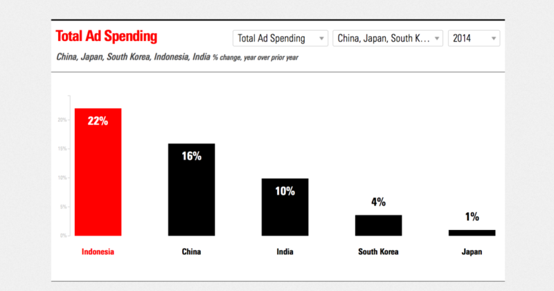 total ad spending in Asian Top 5 countries