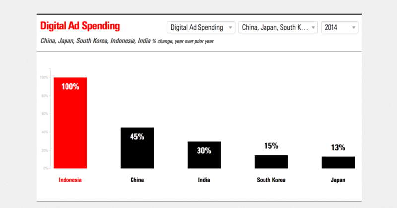 Digital ad spending in Asian Top 5 countries