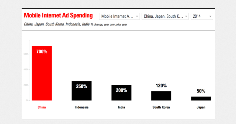 Mobile ad spending in Asian Top 5 countries