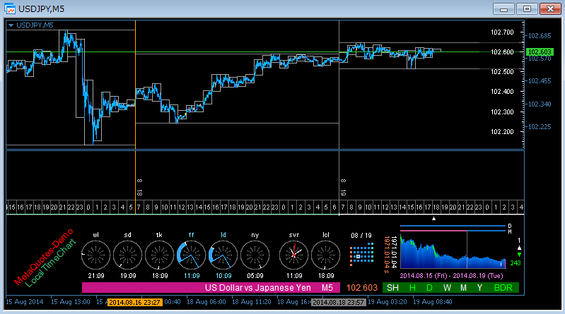 Forex market open time indicator