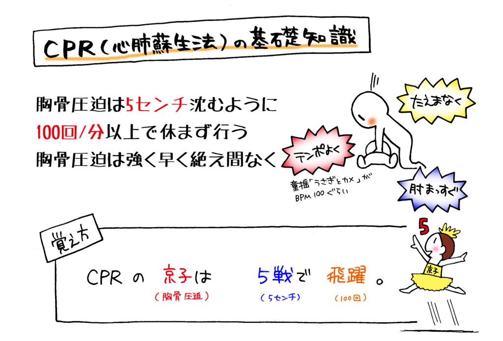 CPR(心肺蘇生法)の基礎知識解説イラスト