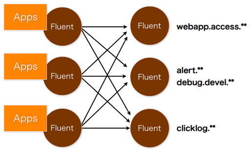 fluent routing