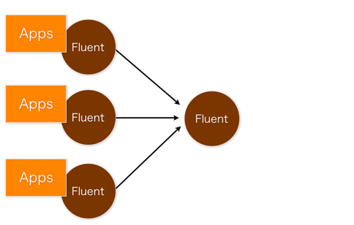 fluent forwarding