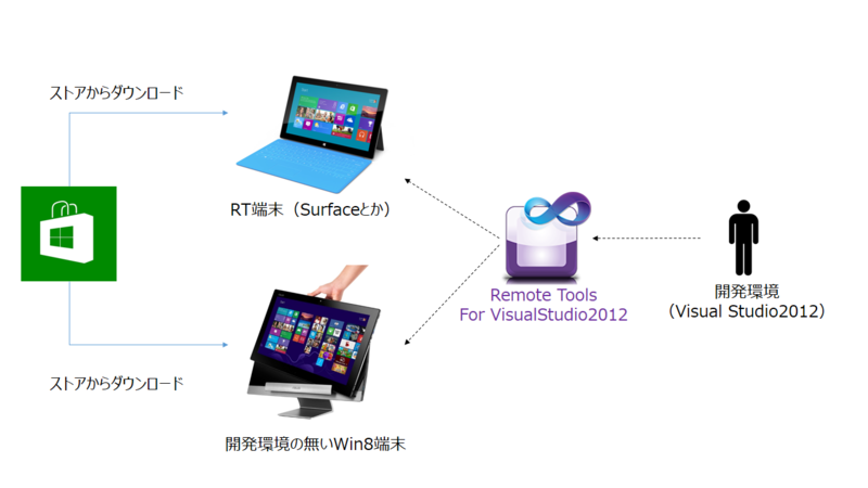 f:id:win8dev:20130410151218p:plain