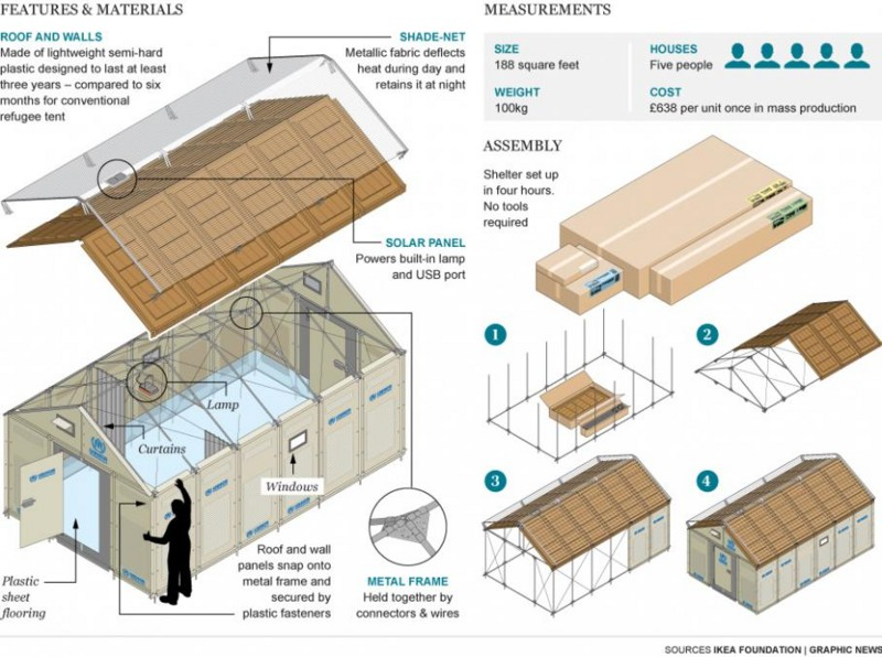 http://www.popsci.com/technology/article/2013-09/thousand-dollar-ikea-house-refugees-big-pic?src=SOC&dom=fb