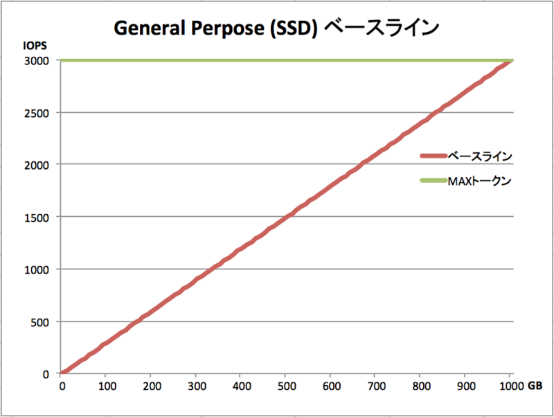Amazon EBSのGeneral Purpose(SS...