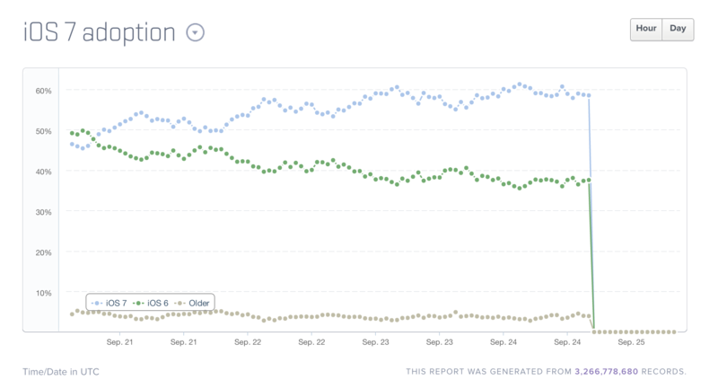 iOS 7 adoption graph