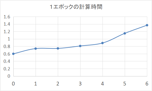 f:id:AI_ML_DL:20210222085906p:plain