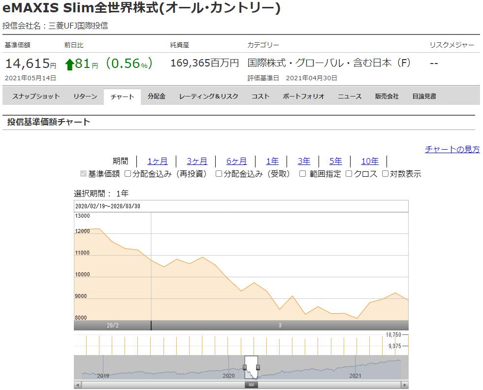 eMAXIS Slim全世界株式(オール・カントリー)