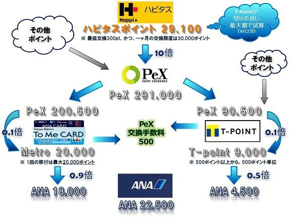 ハピタスからPEXを通してメトロポイントとT-Pointを経由してANAマイルへ