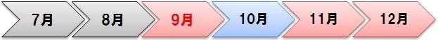 9月から12月までの修行期間の矢印