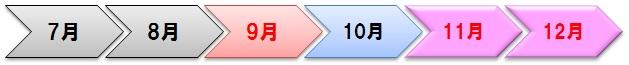 11月と12月の旅割75での修行期間の矢印