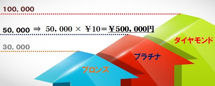 修行に必要な費用は1ポイント10円だとすると5万ポイントは50万円