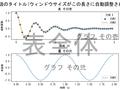 Matplotlib で日本語を表示する